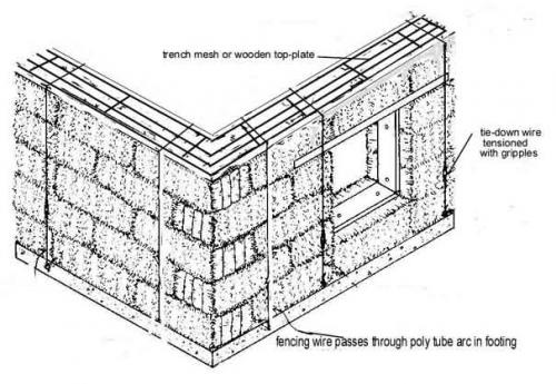 How to Build a Strawbale Wall » The Food Forest